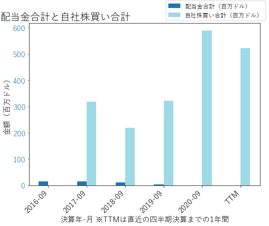 POSTの配当合計と自社株買いのグラフ