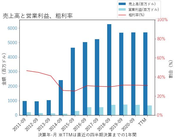 POSTの売上高と営業利益、粗利率のグラフ
