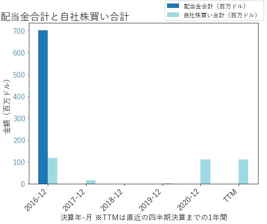 PPCの配当合計と自社株買いのグラフ