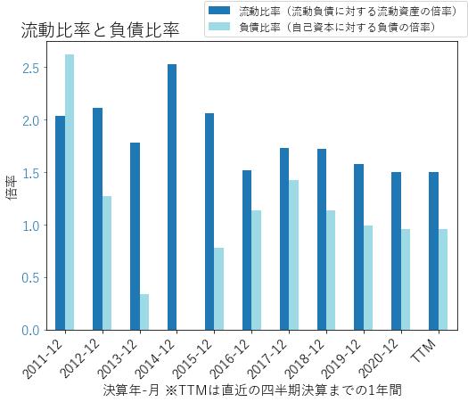 PPCのバランスシートの健全性のグラフ