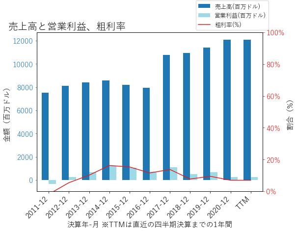 PPCの売上高と営業利益、粗利率のグラフ