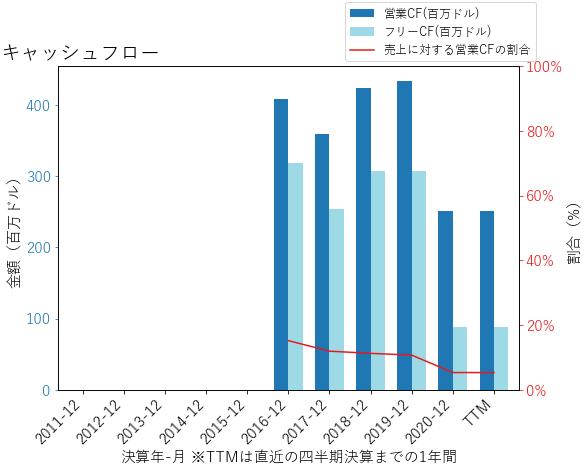 PPDのキャッシュフローのグラフ