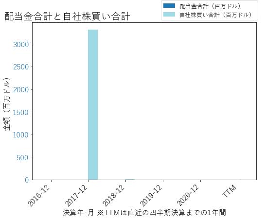 PPDの配当合計と自社株買いのグラフ