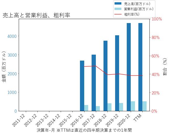 PPDの売上高と営業利益、粗利率のグラフ