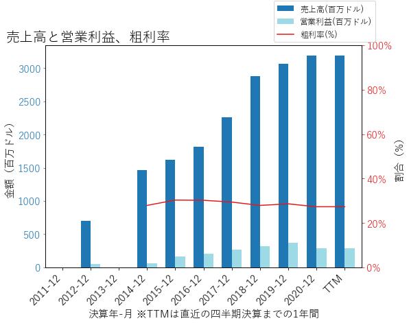 PRAHの売上高と営業利益、粗利率のグラフ