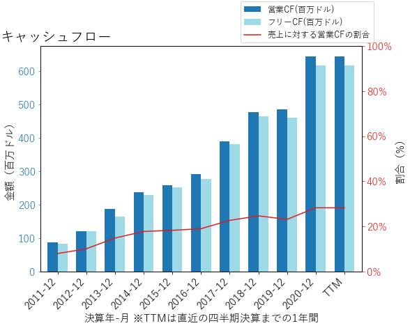 PRIのキャッシュフローのグラフ