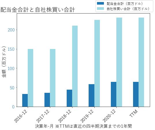 PRIの配当合計と自社株買いのグラフ