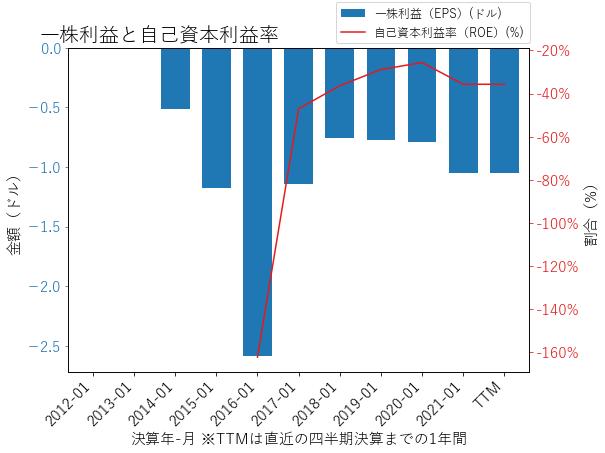 PSTGのEPSとROEのグラフ