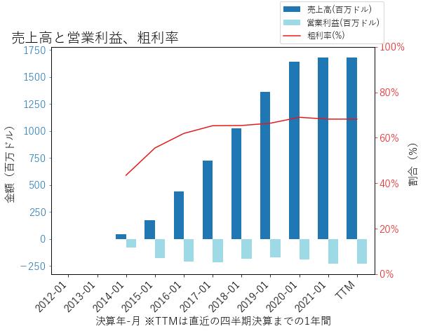 PSTGの売上高と営業利益、粗利率のグラフ