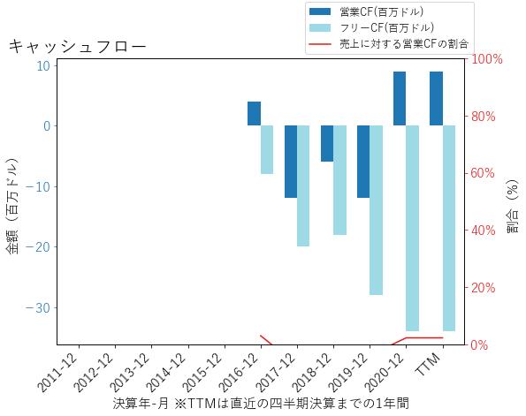 PSのキャッシュフローのグラフ