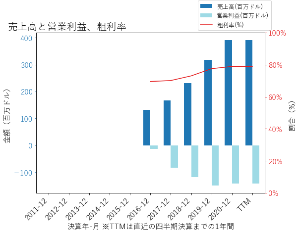 PSの売上高と営業利益、粗利率のグラフ