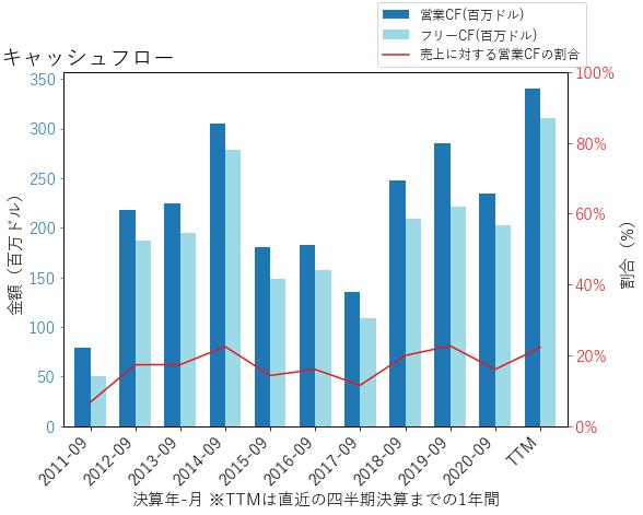 PTCのキャッシュフローのグラフ