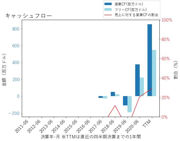 PTONのキャッシュフローのグラフ