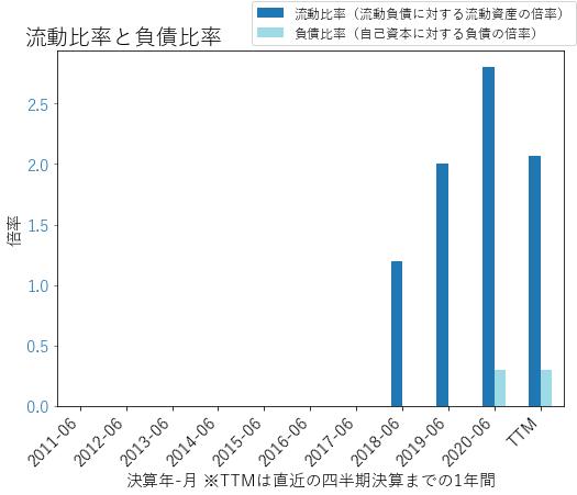 PTONのバランスシートの健全性のグラフ