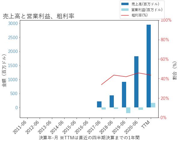 PTONの売上高と営業利益、粗利率のグラフ
