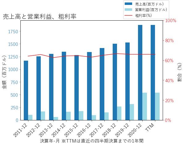 QGENの売上高と営業利益、粗利率のグラフ