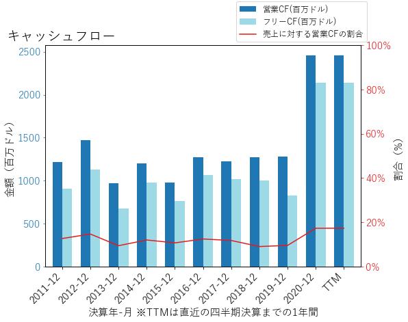 QRTEAのキャッシュフローのグラフ