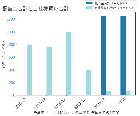 QRTEAの配当合計と自社株買いのグラフ