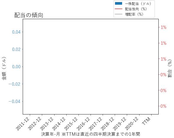 QRTEAの配当の傾向のグラフ
