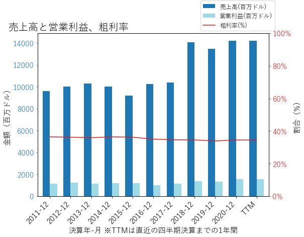 QRTEAの売上高と営業利益、粗利率のグラフ