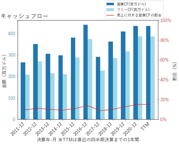 RBCのキャッシュフローのグラフ