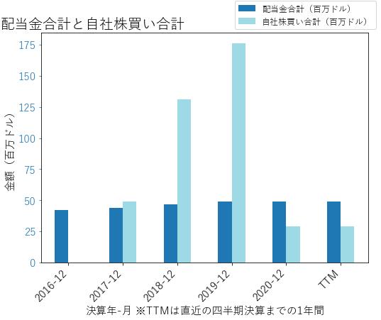 RBCの配当合計と自社株買いのグラフ