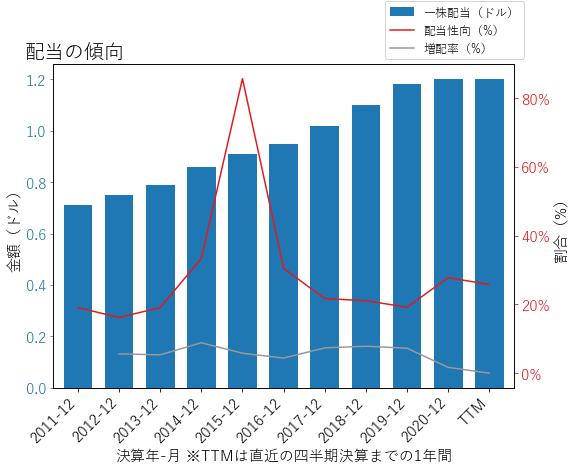 RBCの配当の傾向のグラフ