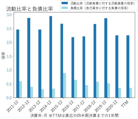 RBCのバランスシートの健全性のグラフ