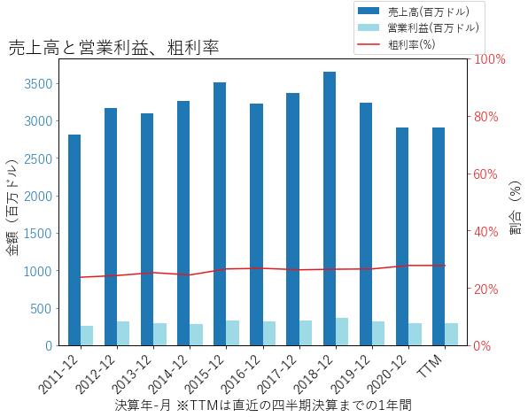 RBCの売上高と営業利益、粗利率のグラフ