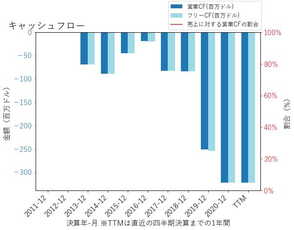 RETAのキャッシュフローのグラフ