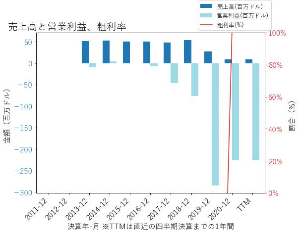 RETAの売上高と営業利益、粗利率のグラフ