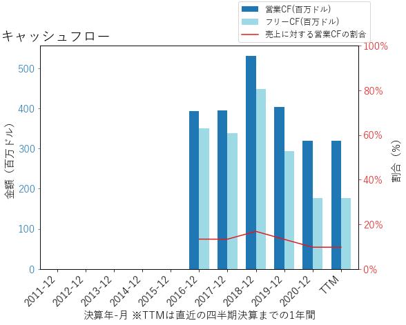 REYNのキャッシュフローのグラフ