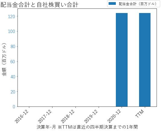 REYNの配当合計と自社株買いのグラフ