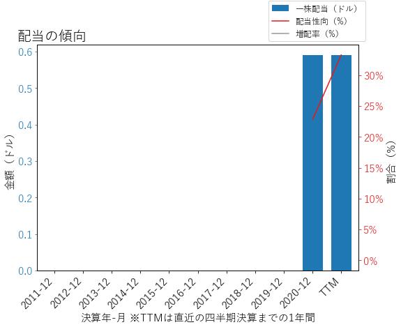 REYNの配当の傾向のグラフ