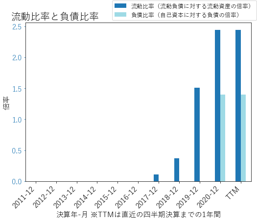 REYNのバランスシートの健全性のグラフ