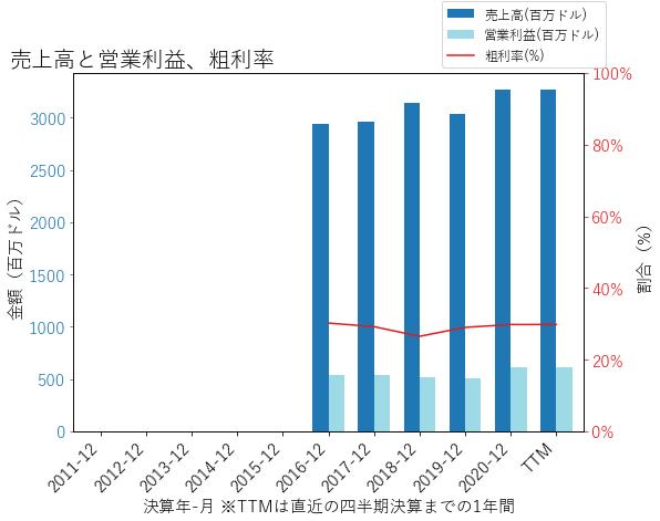 REYNの売上高と営業利益、粗利率のグラフ