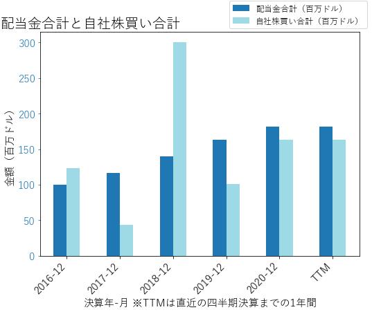 RGAの配当合計と自社株買いのグラフ