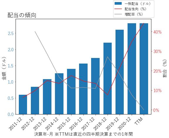 RGAの配当の傾向のグラフ