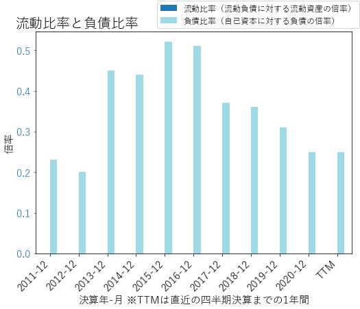RGAのバランスシートの健全性のグラフ