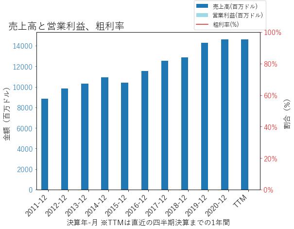 RGAの売上高と営業利益、粗利率のグラフ