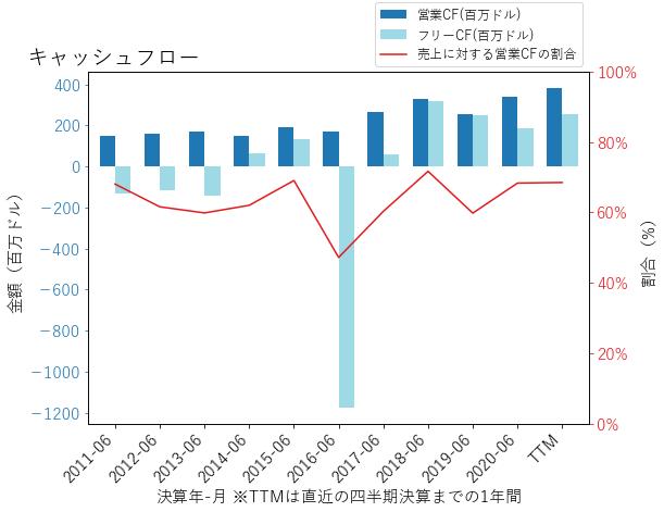 RGLDのキャッシュフローのグラフ
