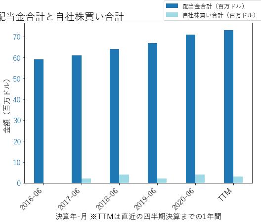 RGLDの配当合計と自社株買いのグラフ