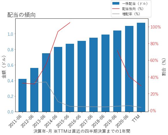 RGLDの配当の傾向のグラフ