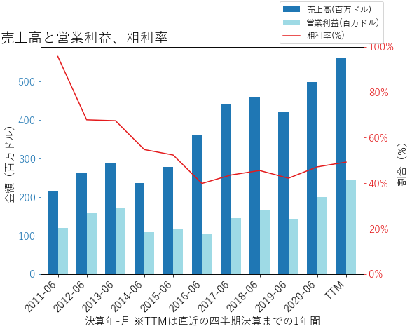 RGLDの売上高と営業利益、粗利率のグラフ