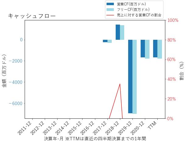 RKTのキャッシュフローのグラフ