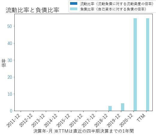 RKTのバランスシートの健全性のグラフ