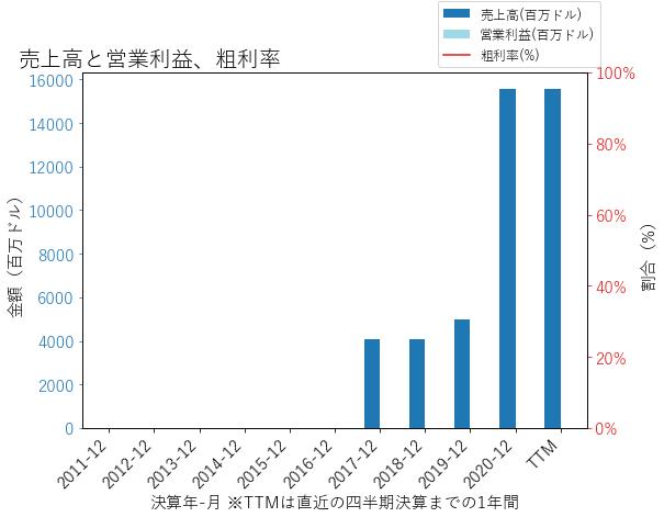 RKTの売上高と営業利益、粗利率のグラフ