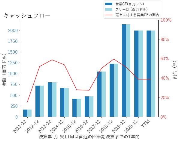 RNRのキャッシュフローのグラフ