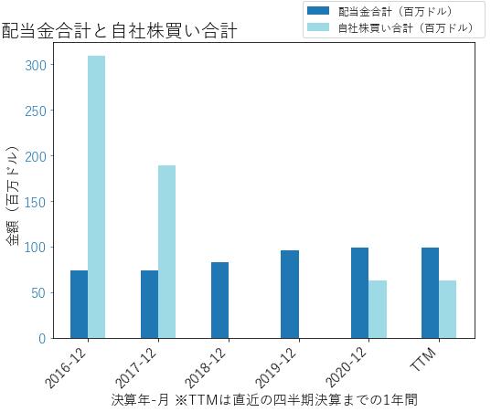 RNRの配当合計と自社株買いのグラフ