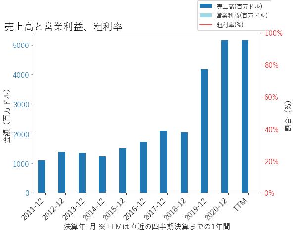RNRの売上高と営業利益、粗利率のグラフ
